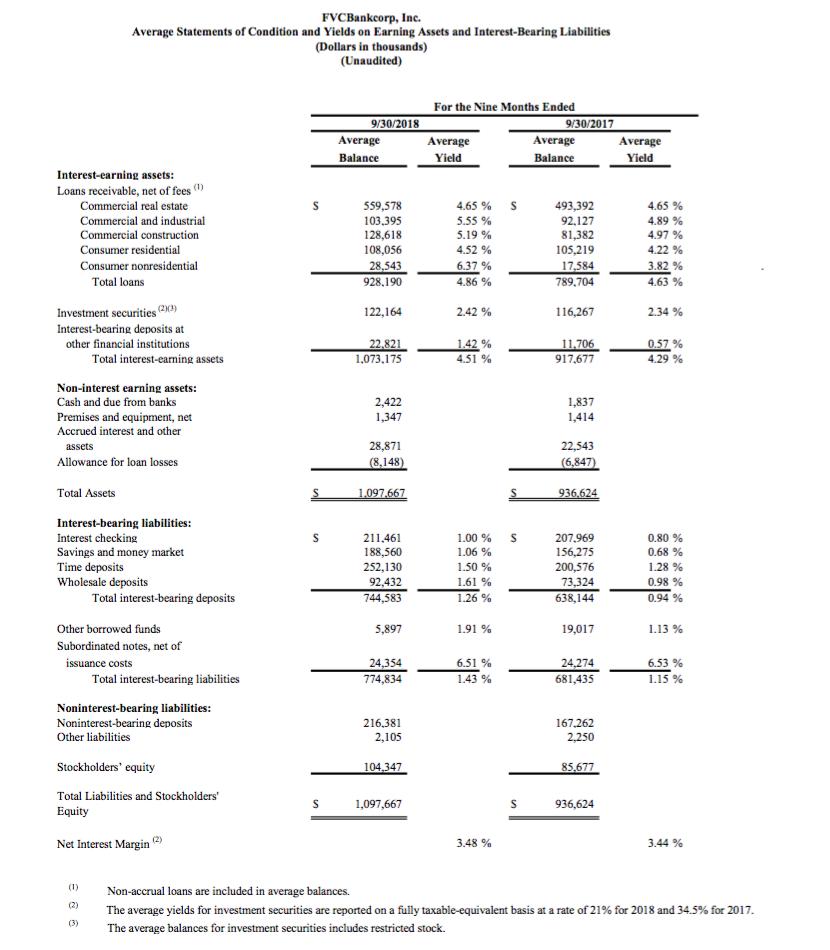 FVCbank 10/18 Page 6